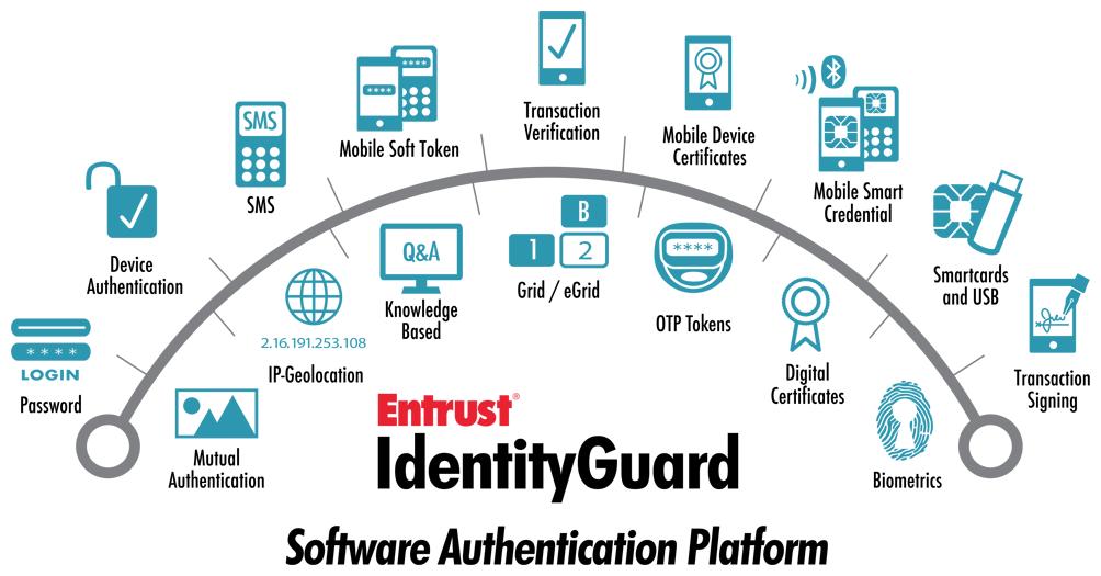 Entrust Identityguard Software Authentication Platform